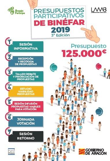 Votación online del presupuesto participativo 2019